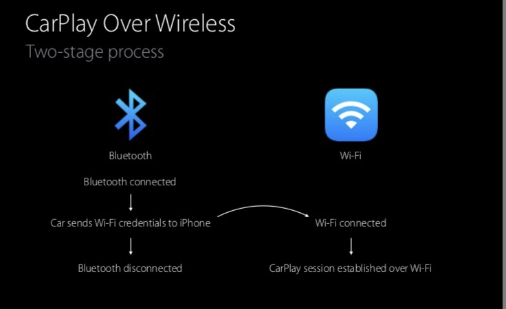 Once a WiFi connection is established between the iPhone and the IMI-1000 the Bluetooth connection is dropped